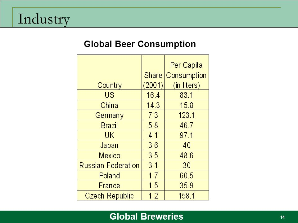 Industry Global Beer Consumption