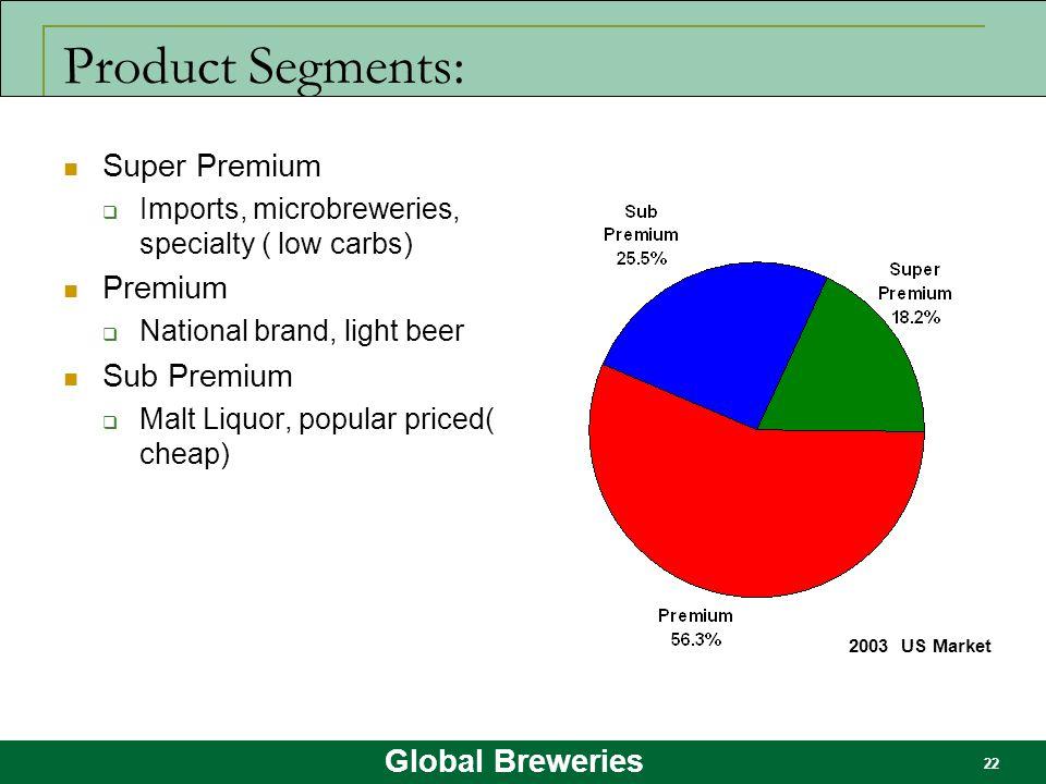 Product Segments: Super Premium Premium Sub Premium