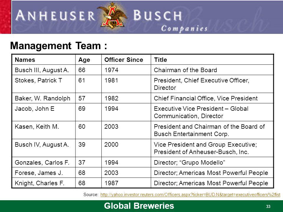 Management Team Management Team