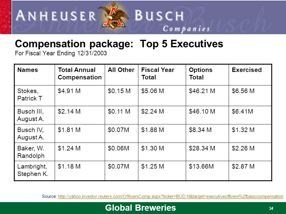 Compensation package: Top 5 Executives For Fiscal Year Ending 12/31/2003