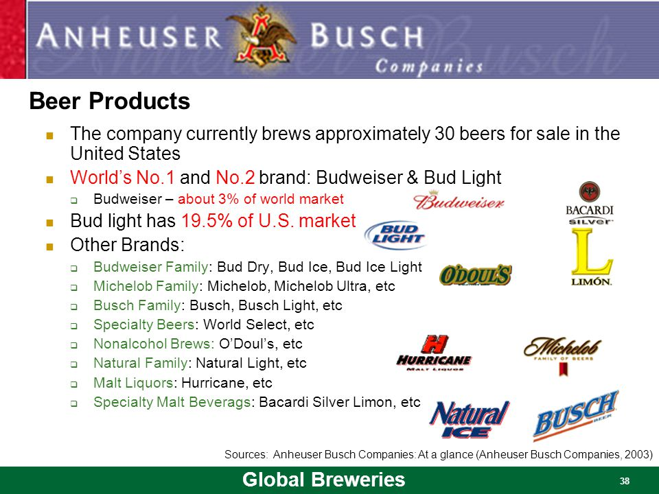 Beer Products The company currently brews approximately 30 beers for sale in the United States. World's No.1 and No.2 brand: Budweiser & Bud Light.