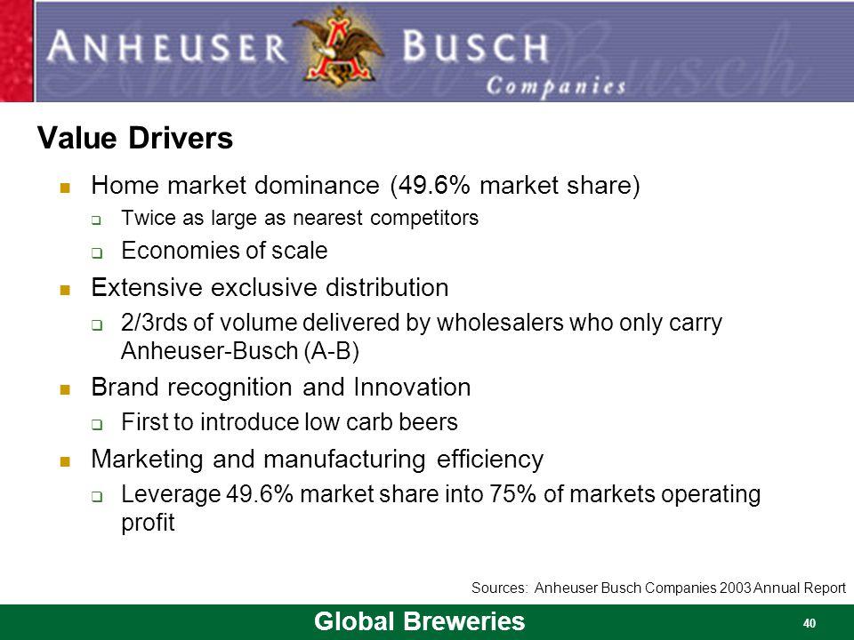 Value Drivers Home market dominance (49.6% market share)
