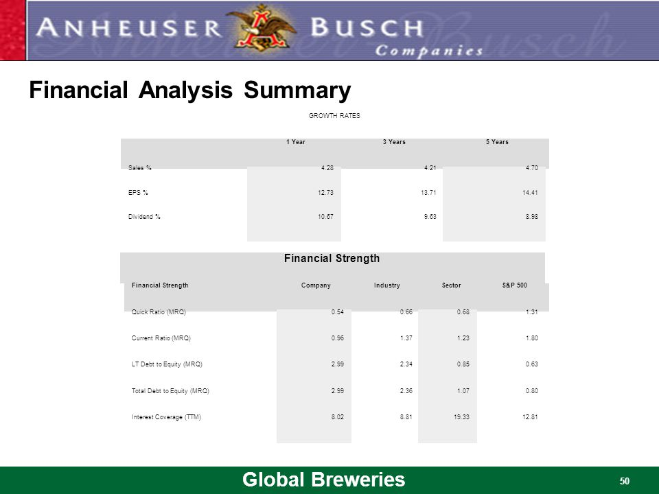 Financial Analysis Summary