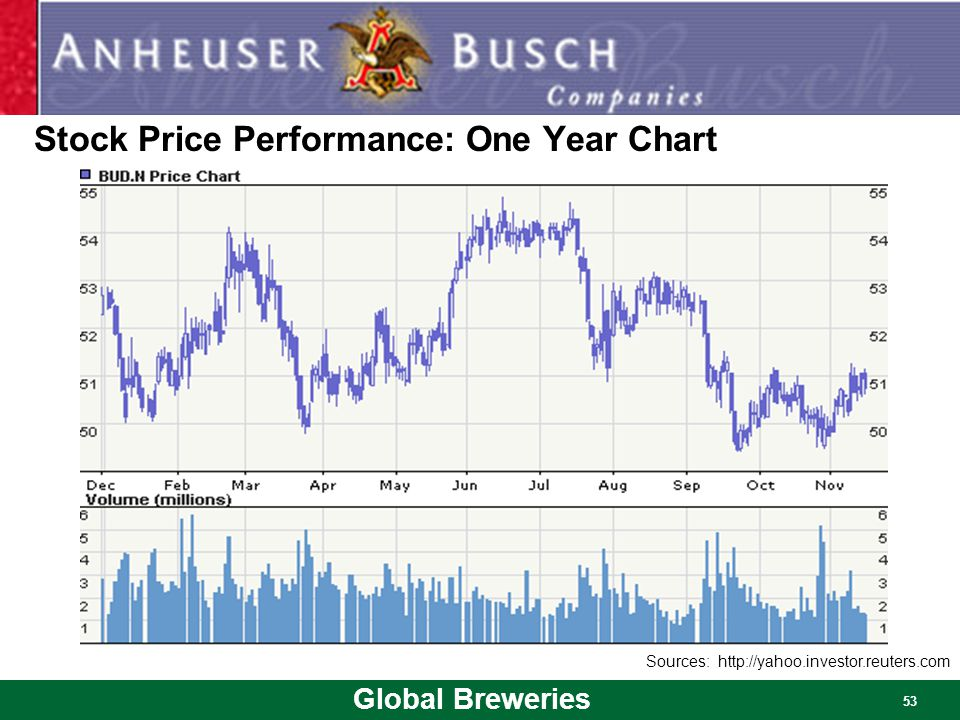 Stock Price Performance: One Year Chart