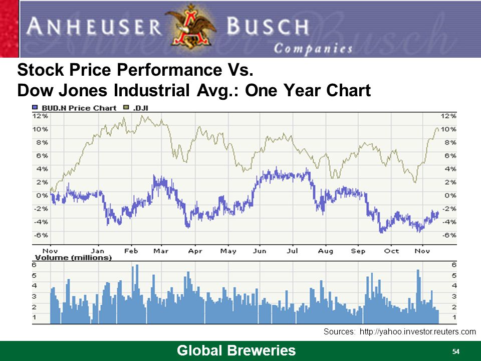 Stock Price Performance Vs. Dow Jones Industrial Avg.: One Year Chart