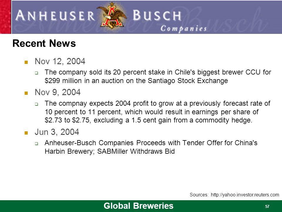 Recent News Nov 12, 2004.