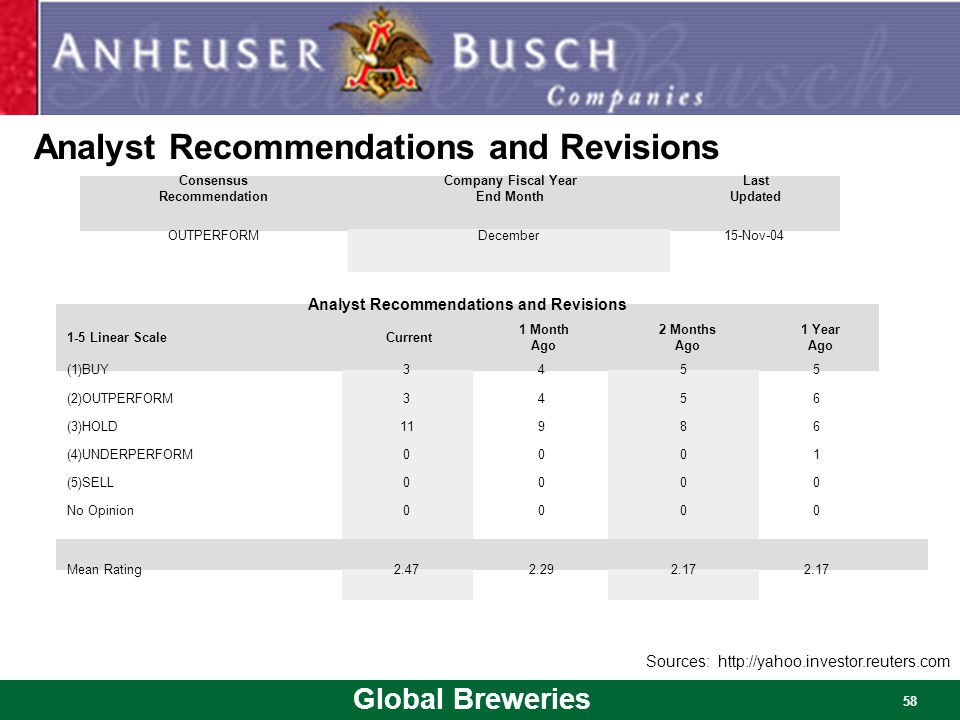 Analyst Recommendations and Revisions