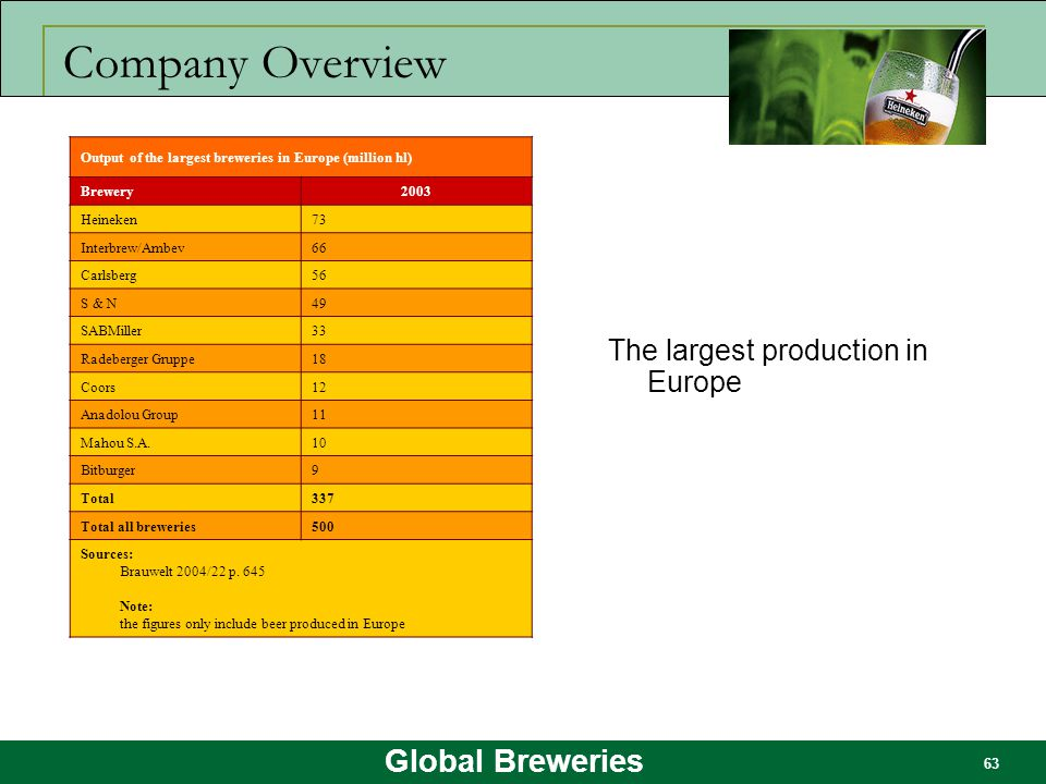 Company Overview The largest production in Europe