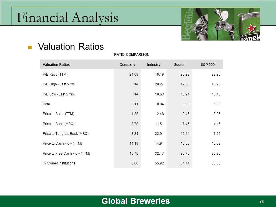 Financial Analysis Valuation Ratios RATIO COMPARISON Valuation Ratios