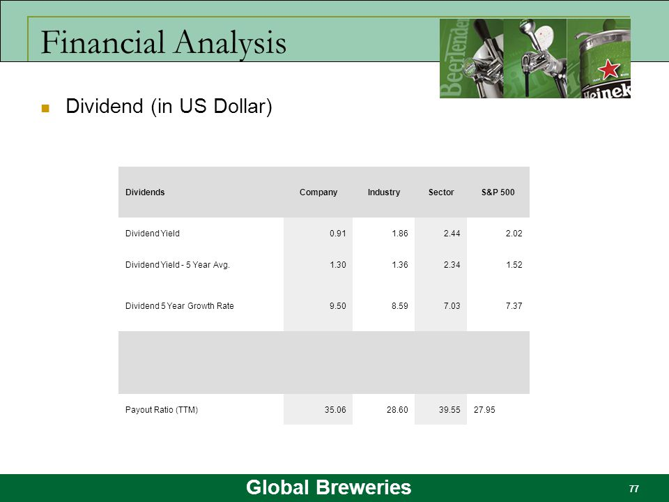 Financial Analysis Dividend (in US Dollar) Dividends Company Industry