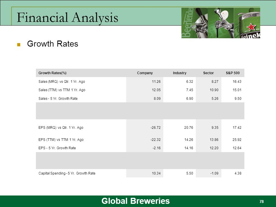 Financial Analysis Growth Rates Growth Rates(%) Company Industry