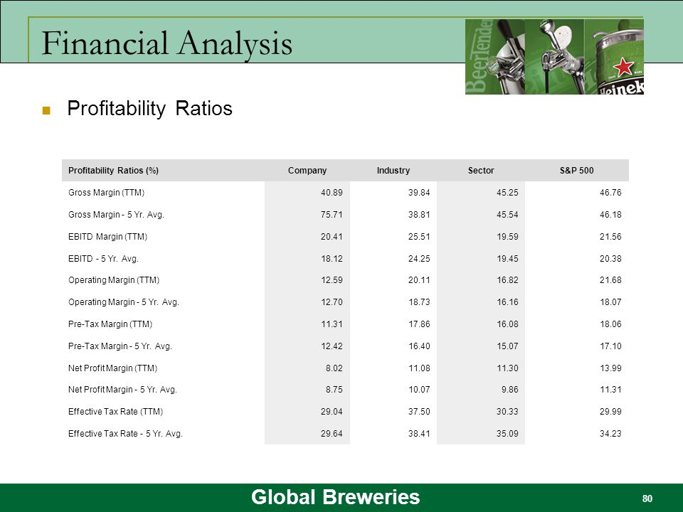 Financial Analysis Profitability Ratios Profitability Ratios (%)