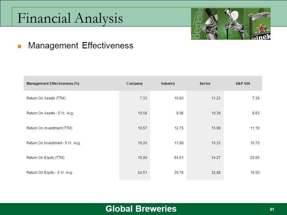 Financial Analysis Management Effectiveness