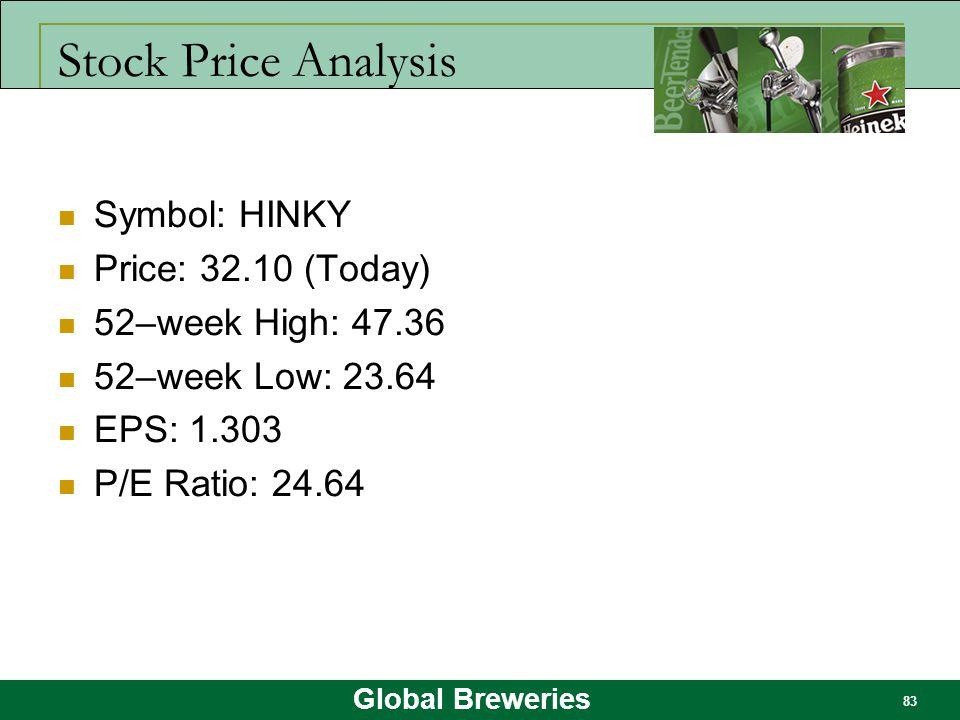 Stock Price Analysis Symbol: HINKY Price: 32.10 (Today)