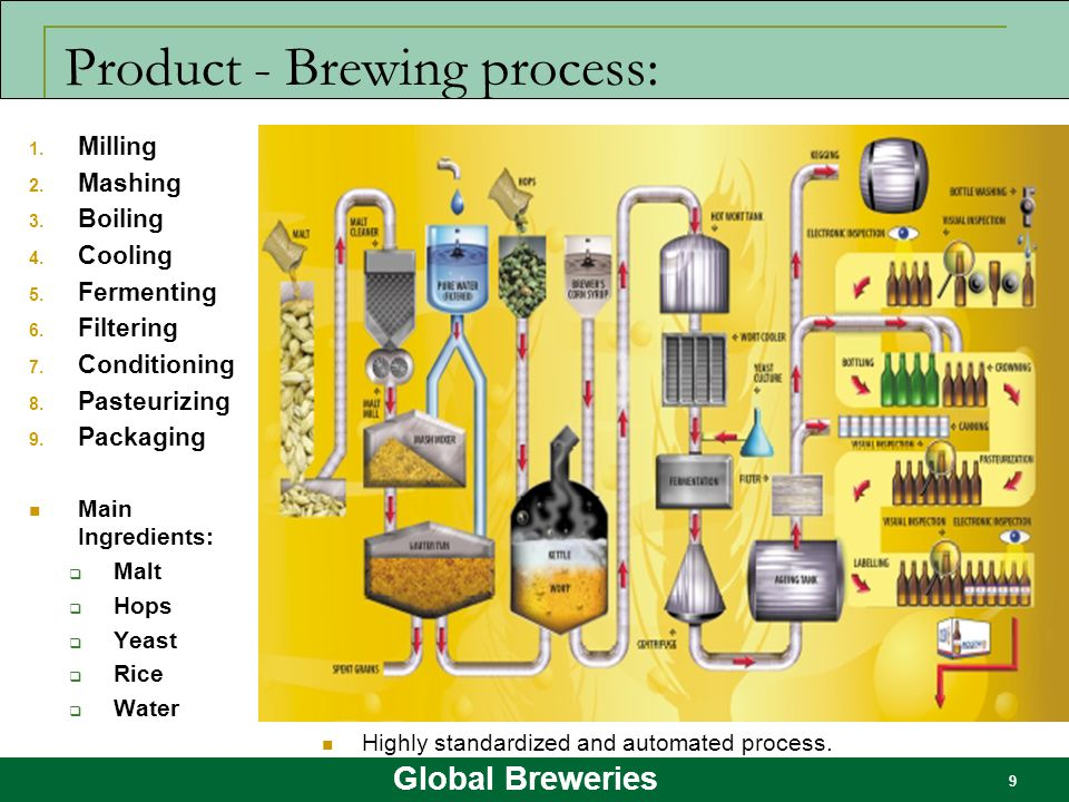 Product - Brewing process:
