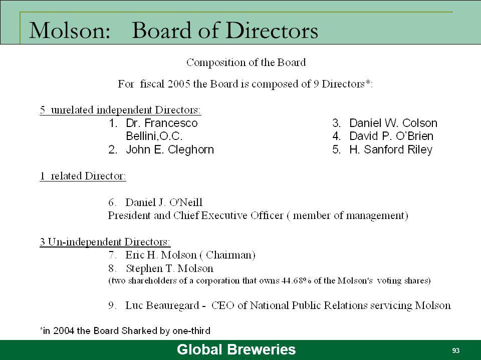 Molson: Board of Directors