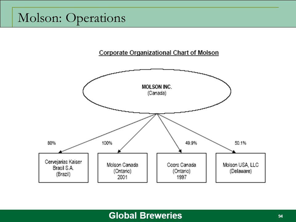 Molson: Operations
