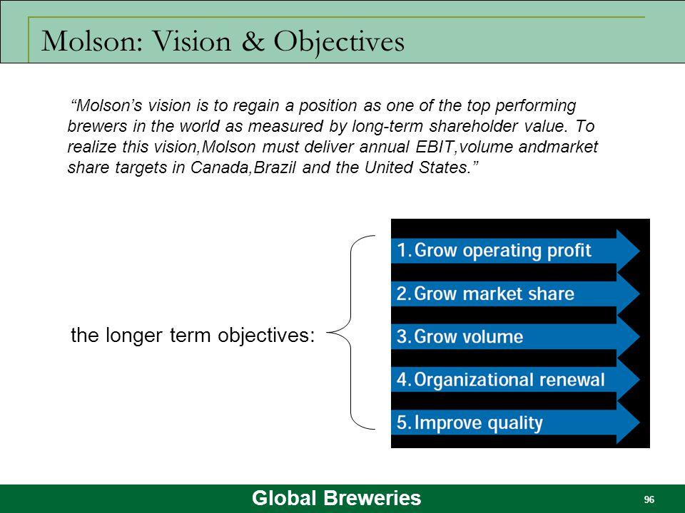 Molson: Vision & Objectives