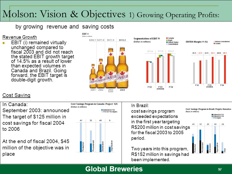 Molson: Vision & Objectives 1) Growing Operating Profits: