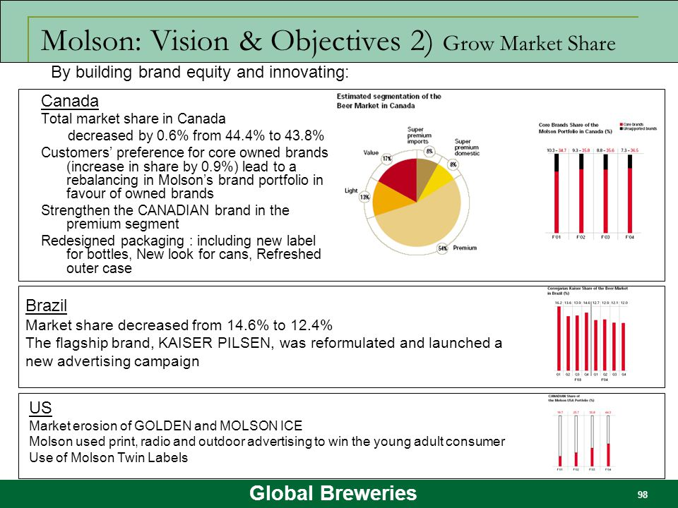 Molson: Vision & Objectives 2) Grow Market Share