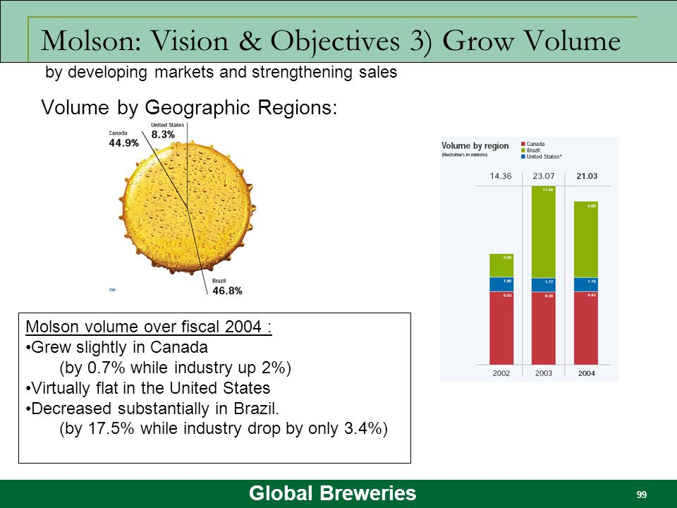 Molson: Vision & Objectives 3) Grow Volume