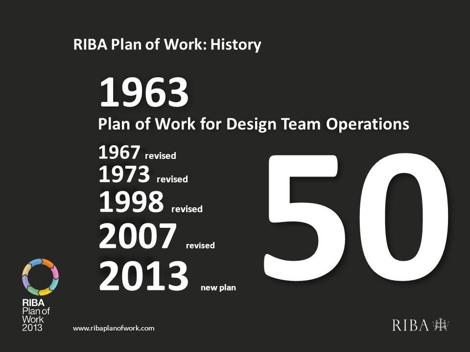RIBA Plan of Work: History