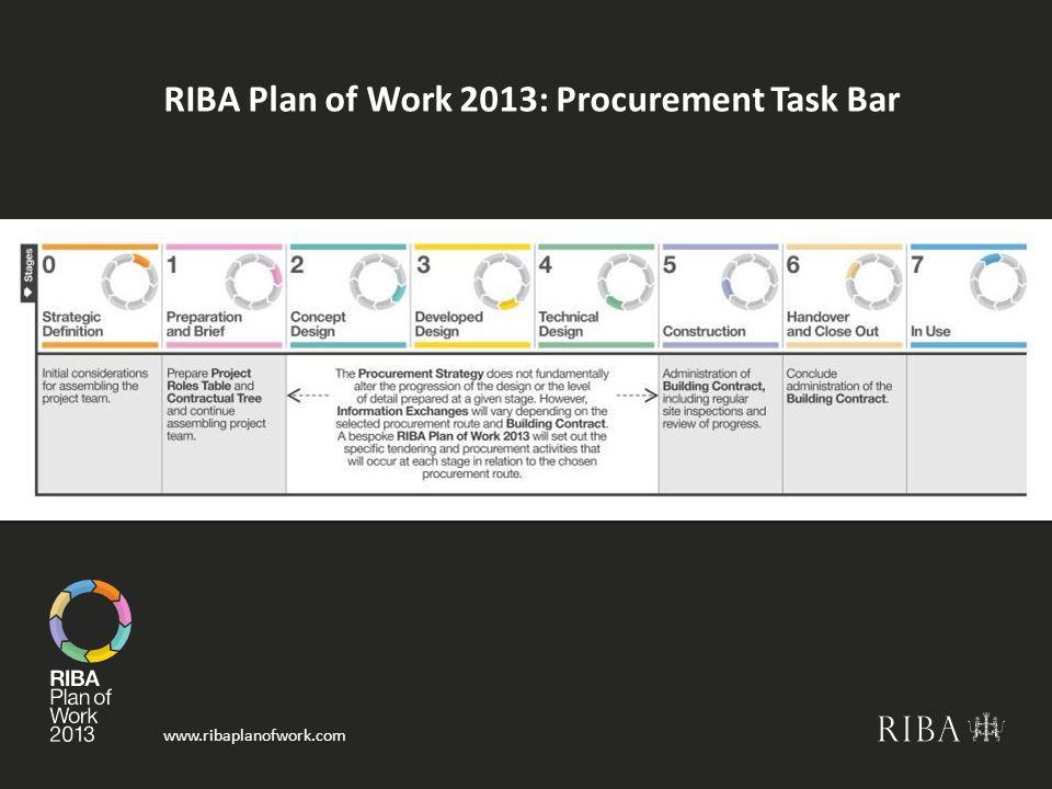RIBA Plan of Work 2013: Procurement Task Bar