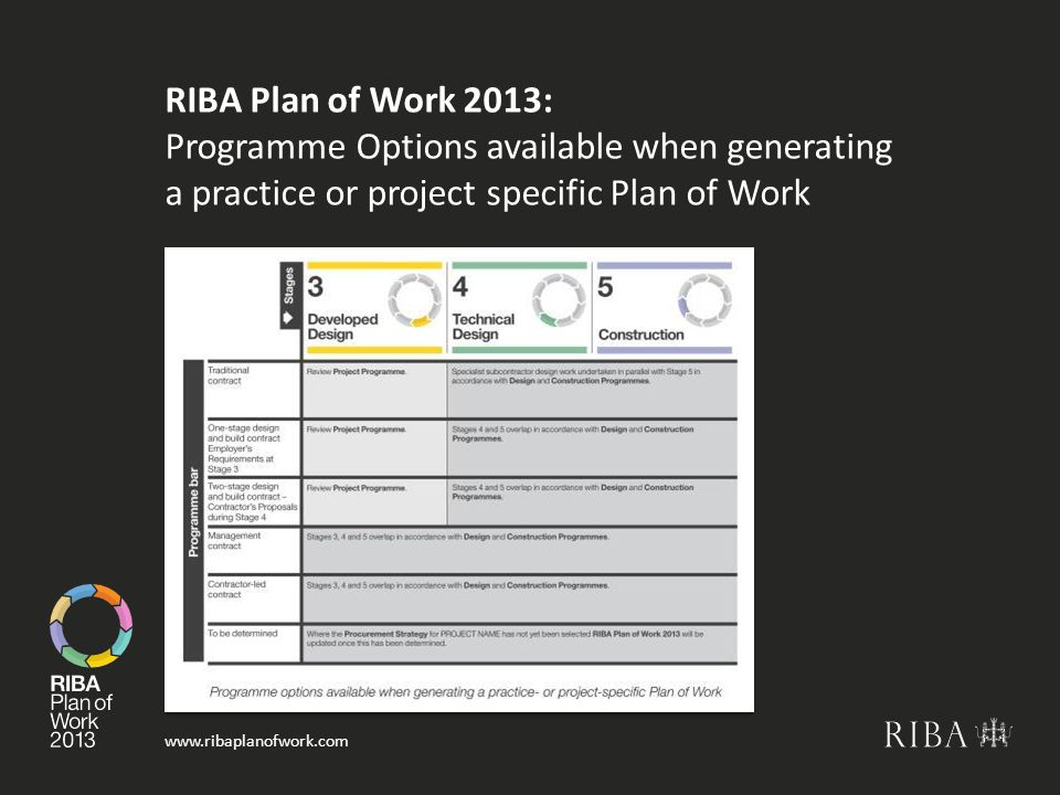 RIBA Plan of Work 2013: Programme Options available when generating a practice or project specific Plan of Work