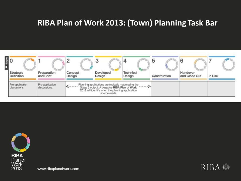RIBA Plan of Work 2013: (Town) Planning Task Bar