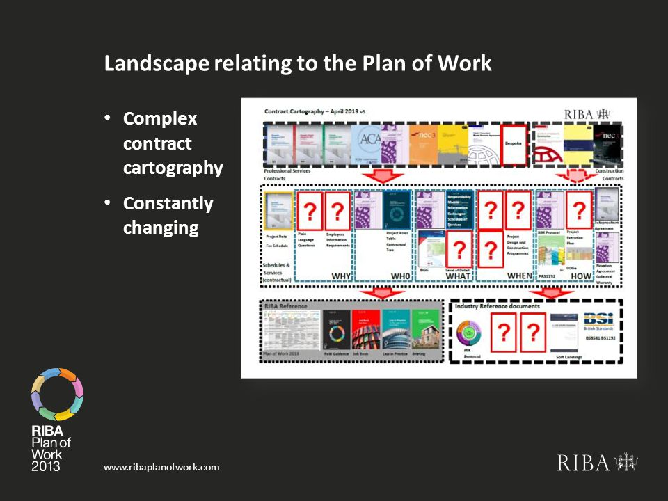 Landscape relating to the Plan of Work