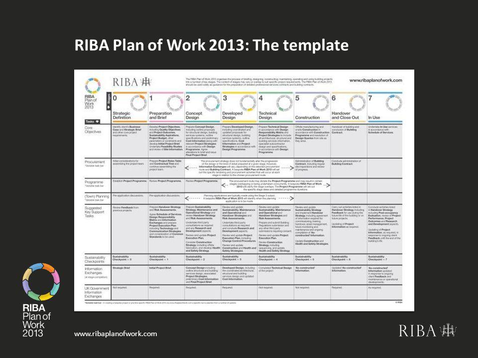 RIBA Plan of Work 2013: The template