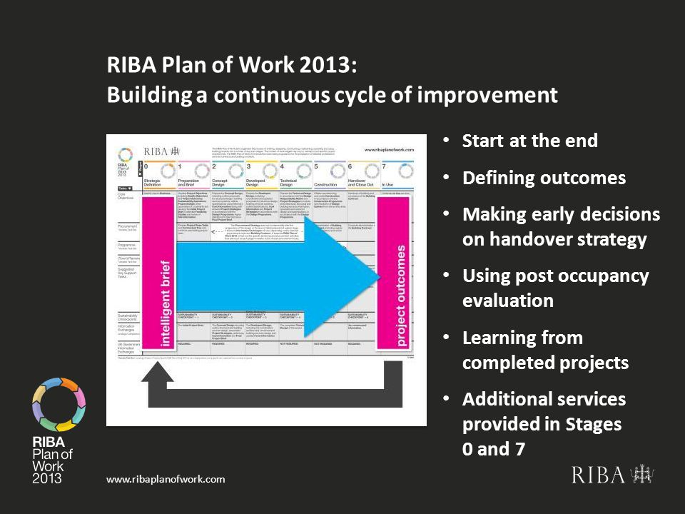 RIBA Plan of Work 2013: Building a continuous cycle of improvement