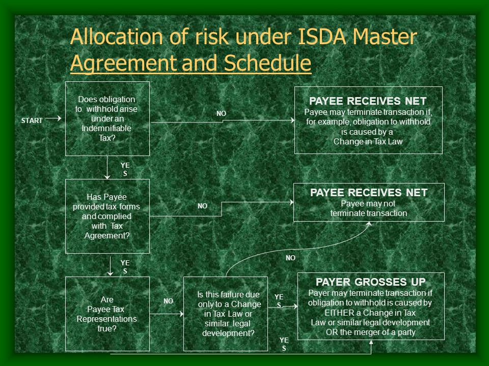 Allocation of risk under ISDA Master Agreement and Schedule