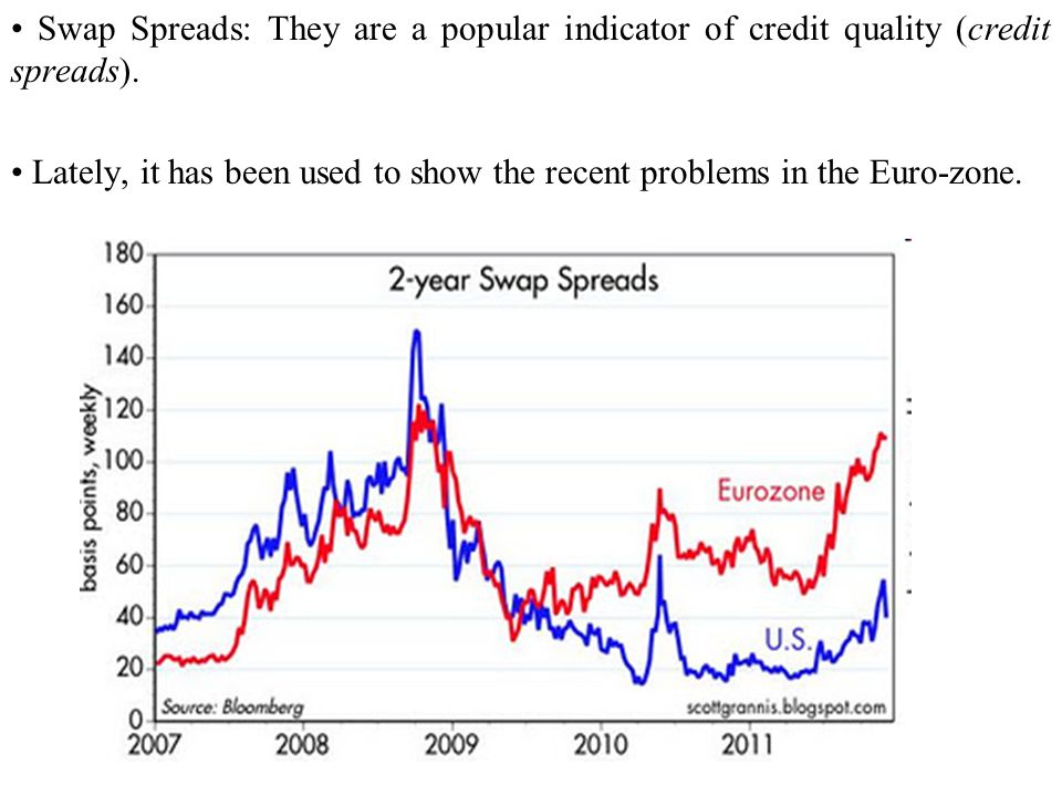 • Swap Spreads: They are a popular indicator of credit quality (credit spreads).