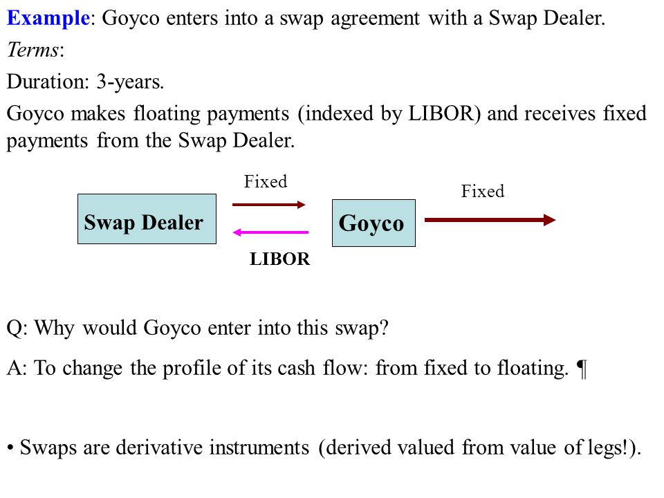 Goyco Example: Goyco enters into a swap agreement with a Swap Dealer.