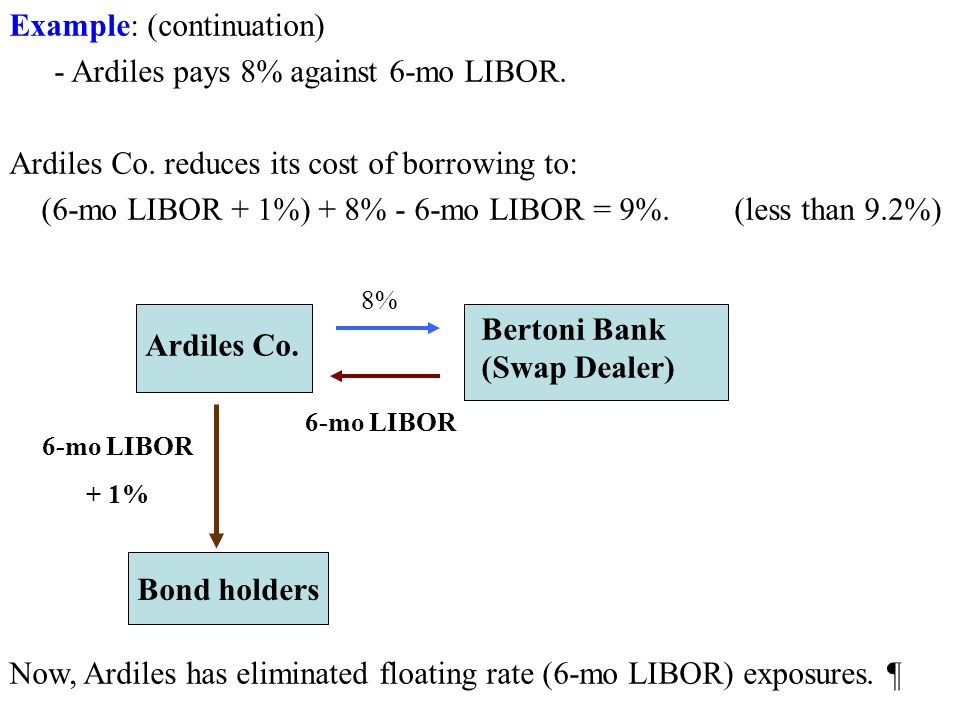 Example: (continuation) - Ardiles pays 8% against 6-mo LIBOR.