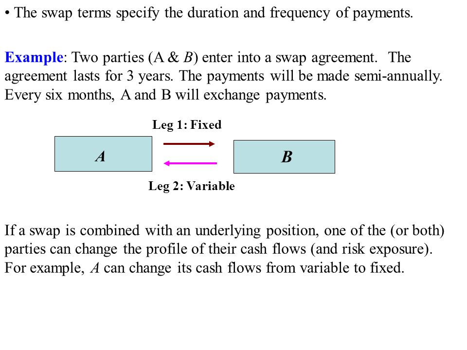 B • The swap terms specify the duration and frequency of payments.
