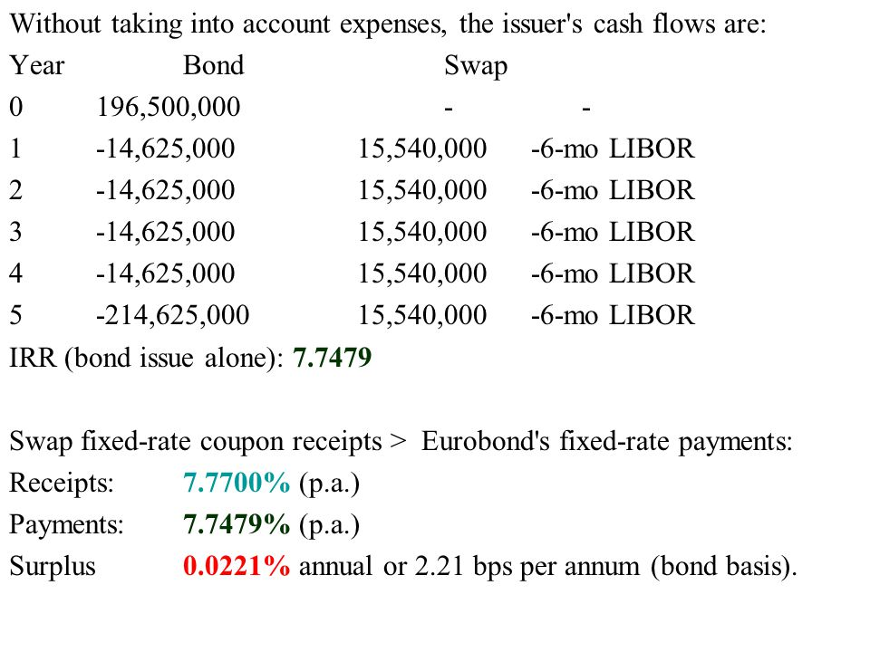 Without taking into account expenses, the issuer s cash flows are: