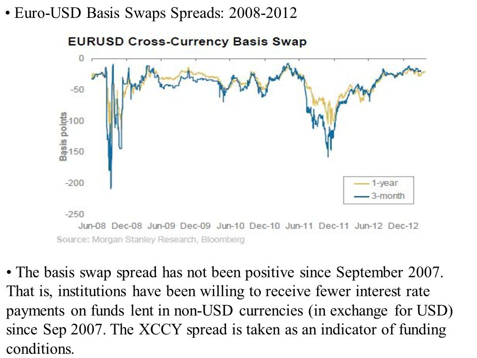 • Euro-USD Basis Swaps Spreads: 2008-2012