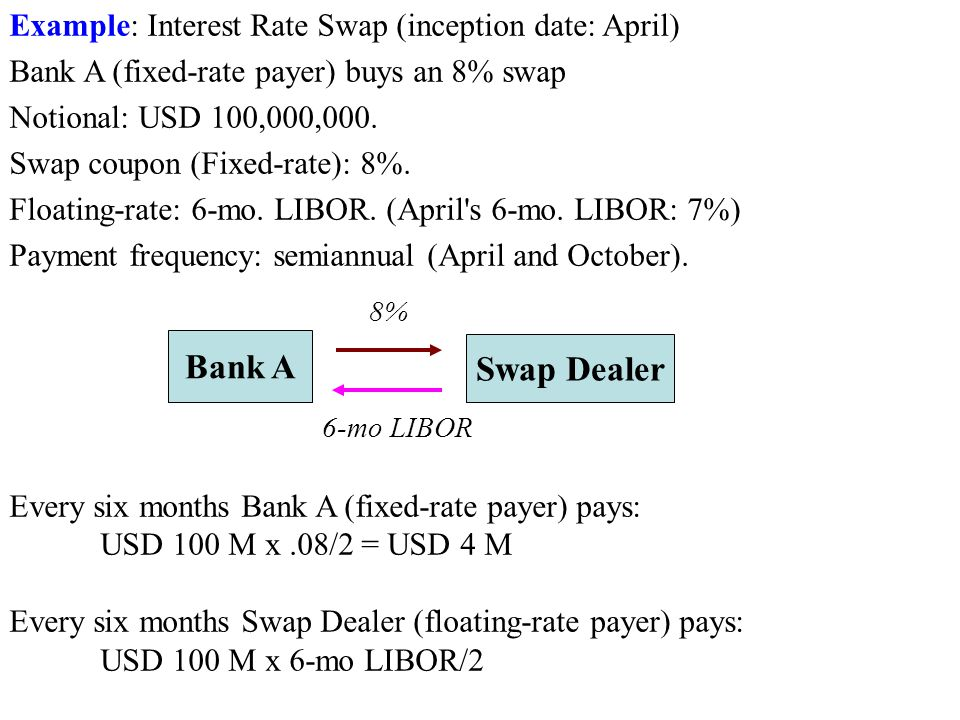 Bank A Swap Dealer Example: Interest Rate Swap (inception date: April)