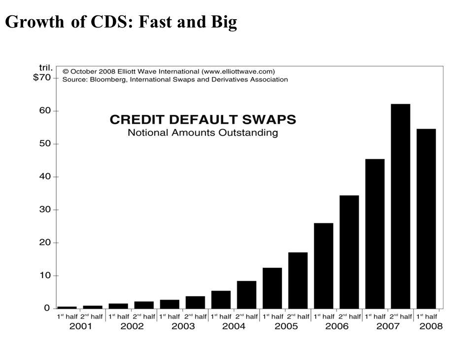Growth of CDS: Fast and Big