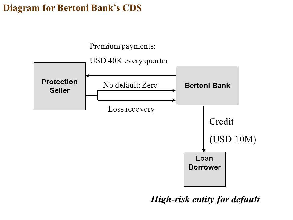 Diagram for Bertoni Bank's CDS