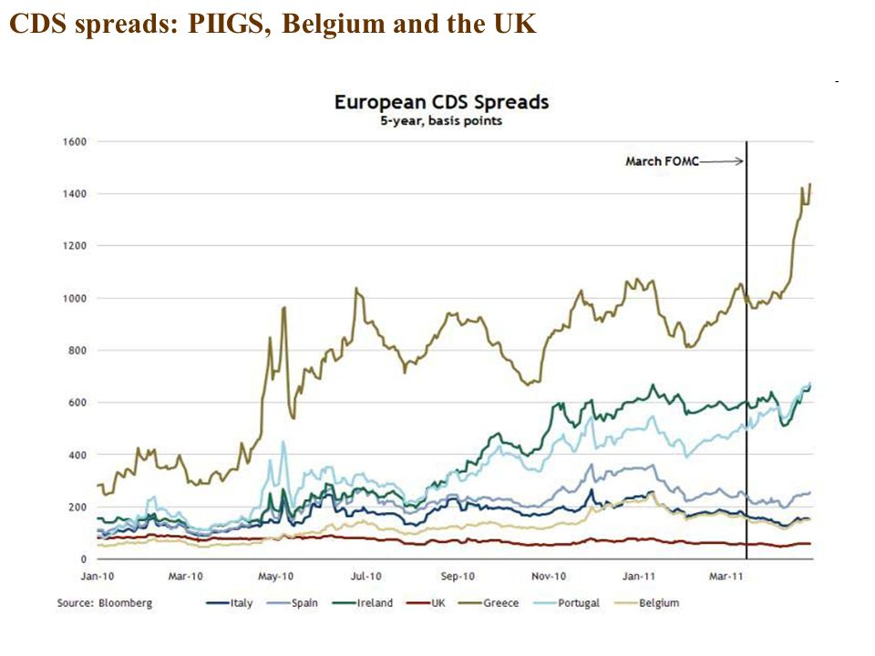 CDS spreads: PIIGS, Belgium and the UK