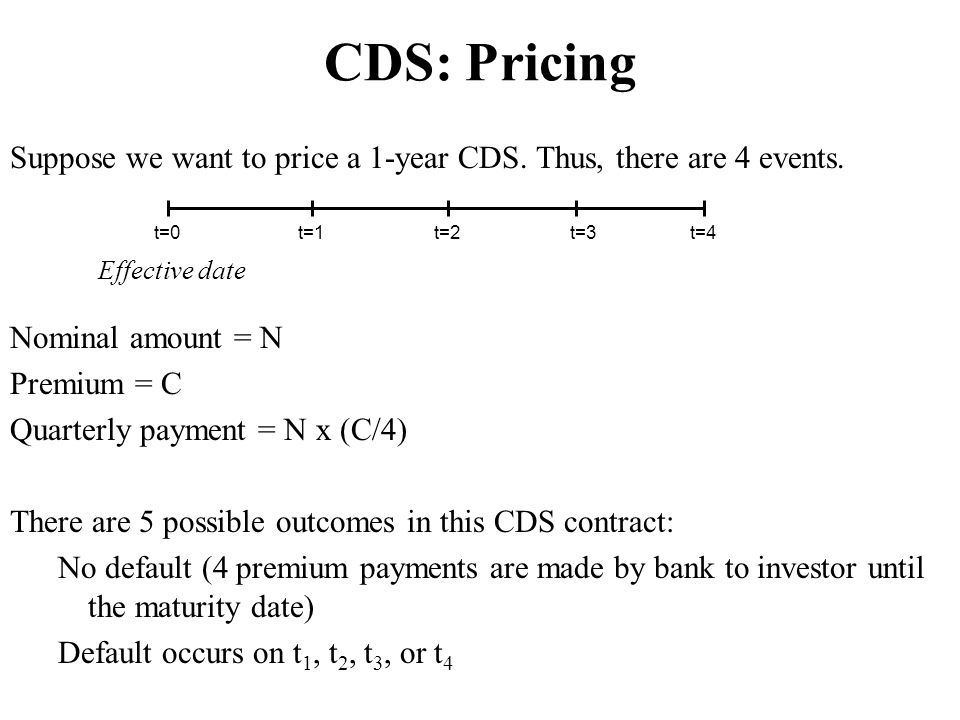 CDS: Pricing Suppose we want to price a 1-year CDS. Thus, there are 4 events. t=0. t=1. t=2. t=3.