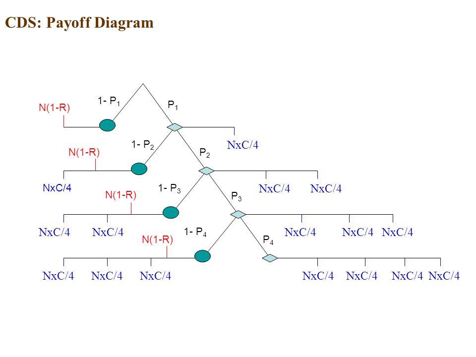 CDS: Payoff Diagram NxC/4 NxC/4 NxC/4 NxC/4 NxC/4 NxC/4 NxC/4 NxC/4