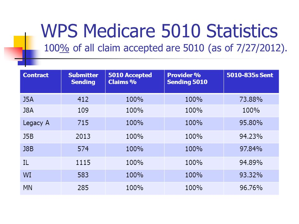 WPS Medicare 5010 Statistics 100% of all claim accepted are 5010 (as of 7/27/2012).
