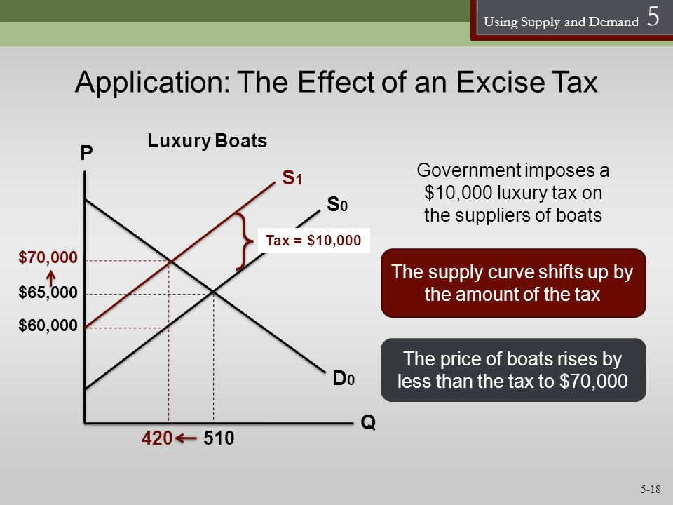 Application: The Effect of an Excise Tax