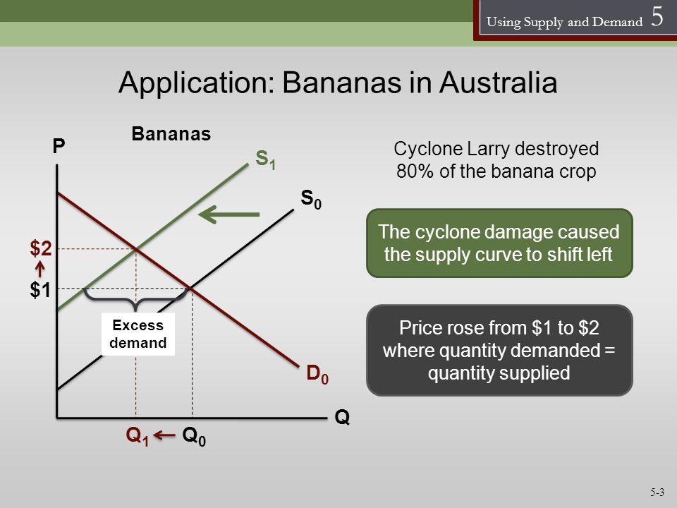 Application: Bananas in Australia