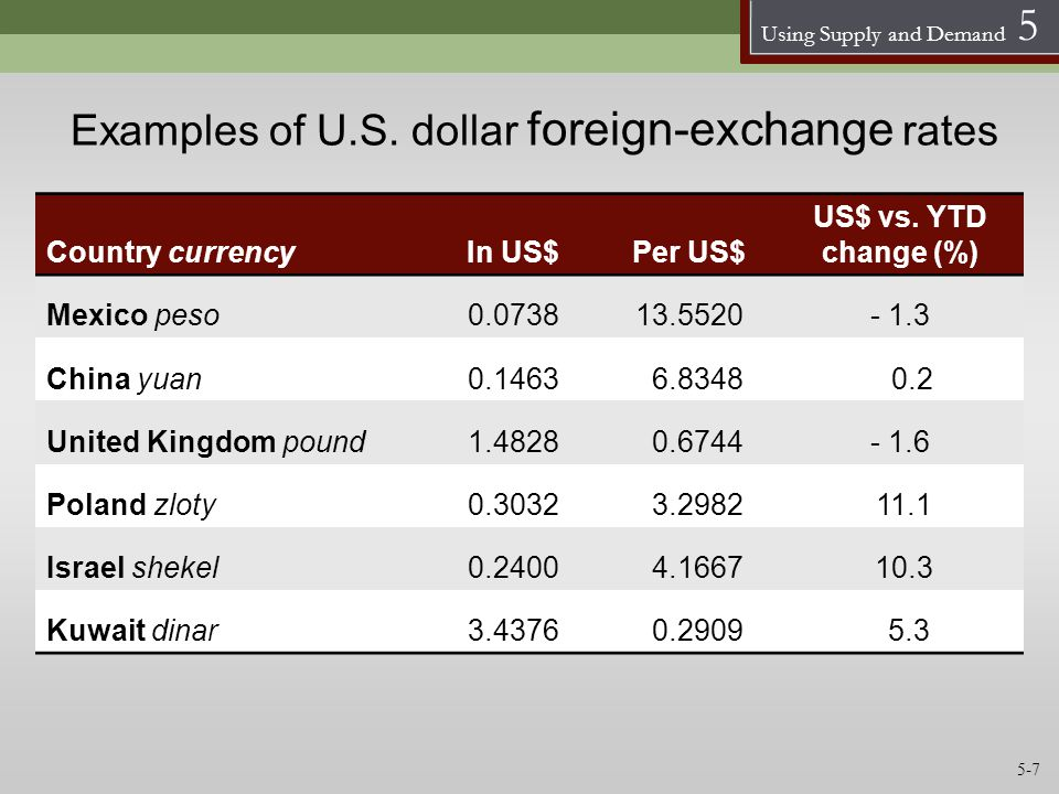 Examples of U.S. dollar foreign-exchange rates