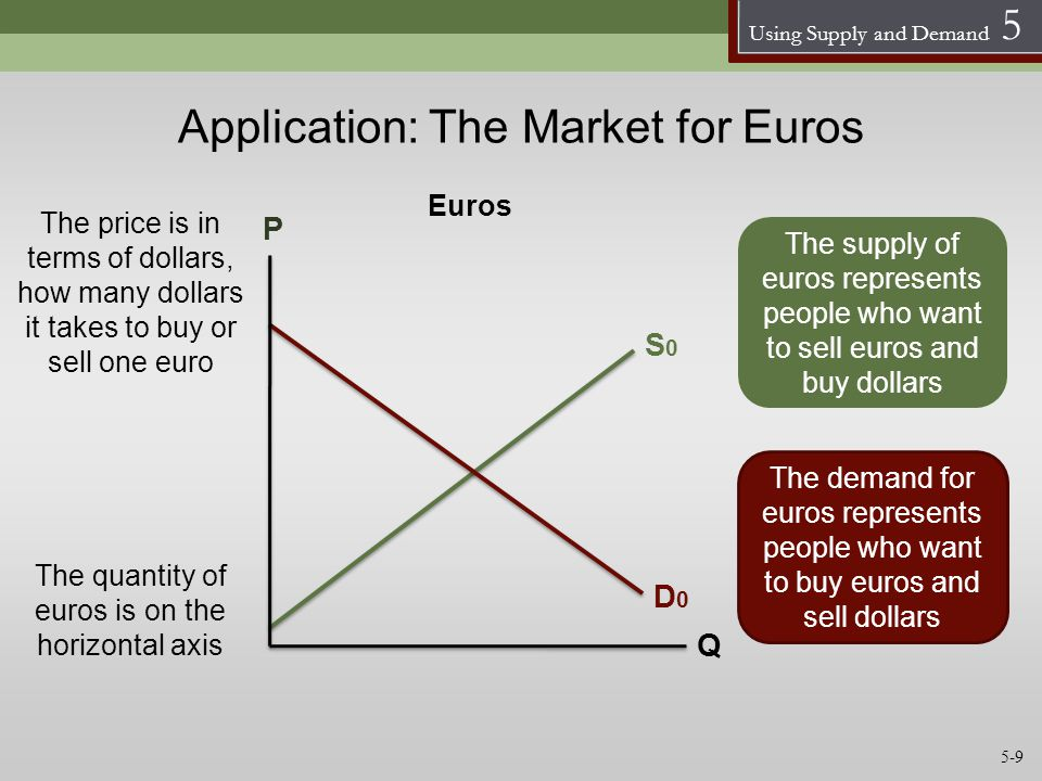 Application: The Market for Euros